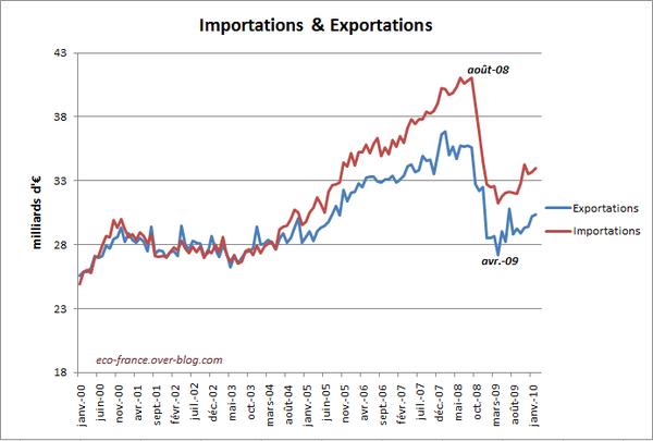 import-export-fev10.PNG