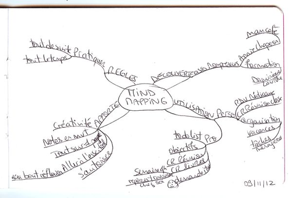 notes-itw-mind-mapping