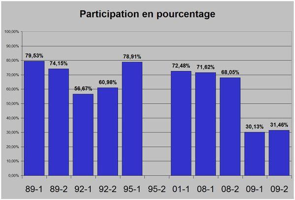 participation-municipale-pourcent.jpg