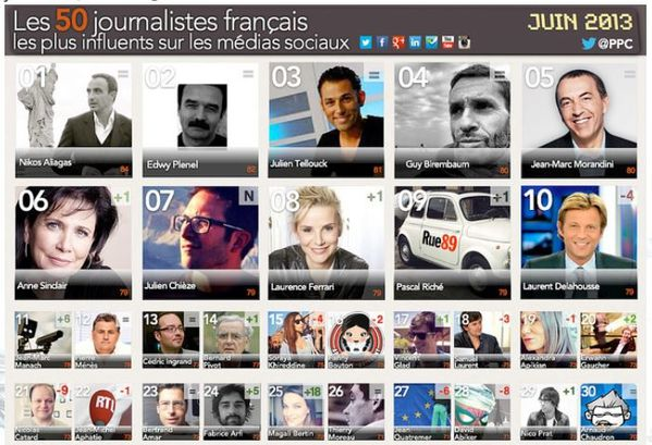 Journalistes influents