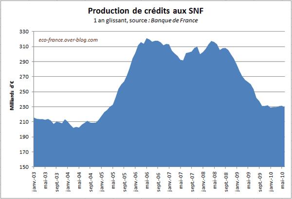 production-entreprises-juin2010.PNG