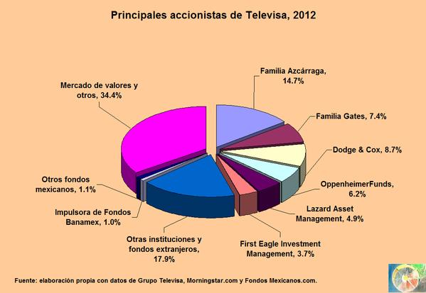 acciones Televisa