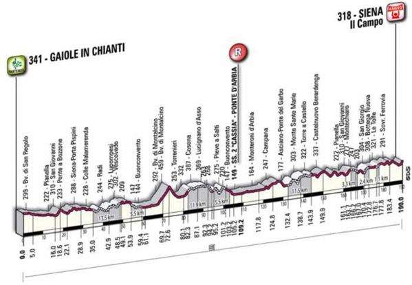 1103 Strade Bianche route