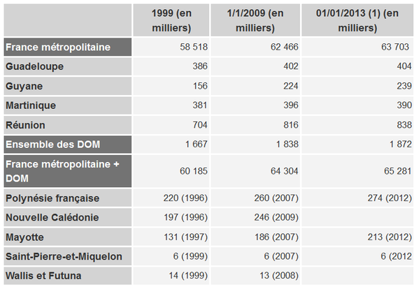 France population 2013 ined