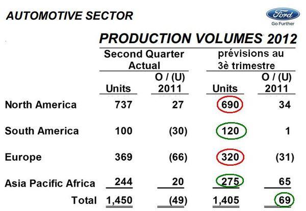 Bilan Ford 30 juin 2012 prévisions au 3è trimestre