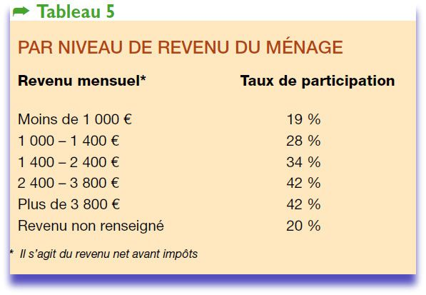 benevolat enquete2011.pdf (Objet applicationpdf) --copie-11