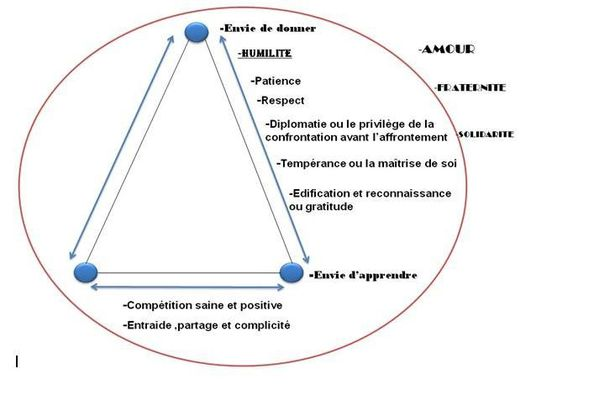 gestion d'equipe