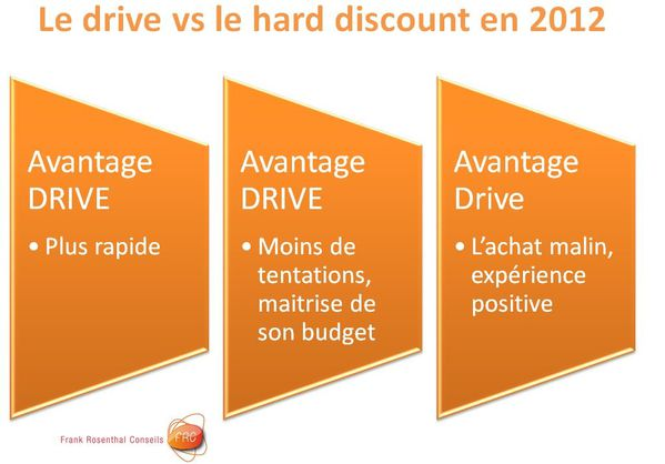 drive vs hard discount