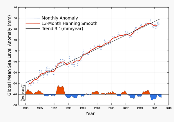 Global_Mean_Sea_Level---01-1993---10-2011.png