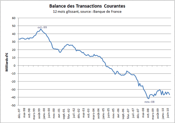 Transactions-Courantes-aout10.PNG
