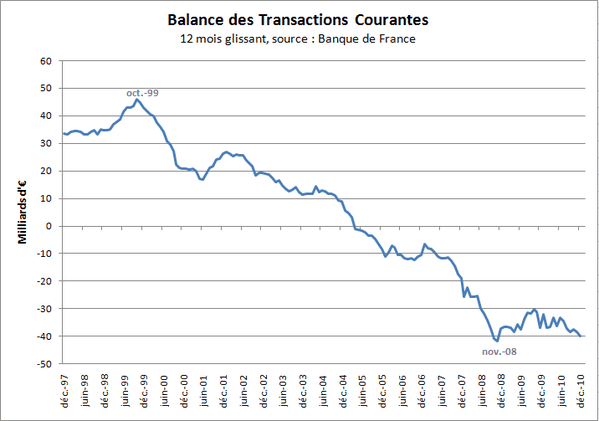Transactions-Courantes-dec10.PNG