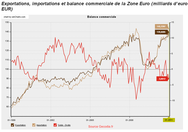 balance-commerciale-zone-euro.png