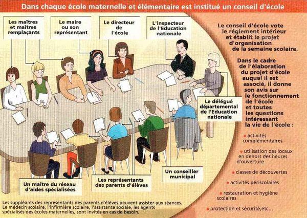 role-du-conseil-d-ecole