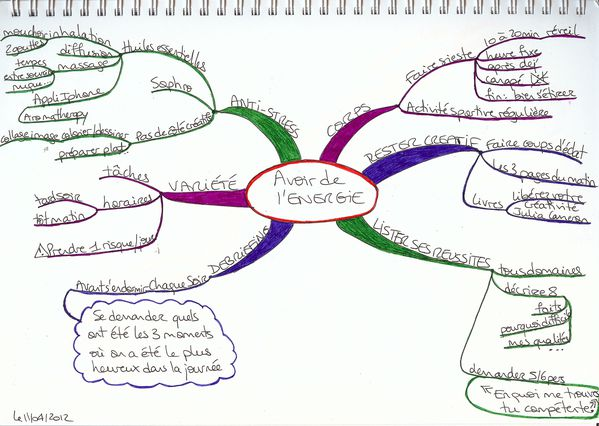 mind-map-avoir-de-l-energie.jpg