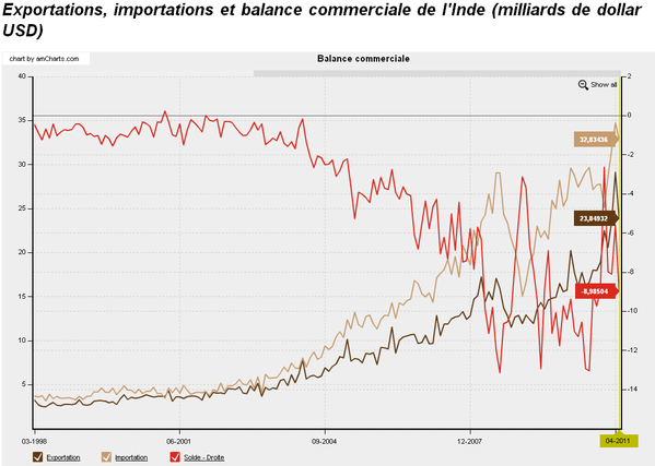 Balance-commerciale-Inde.png