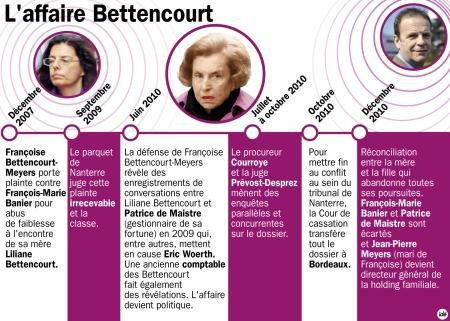 bettencourt-affaire.jpg