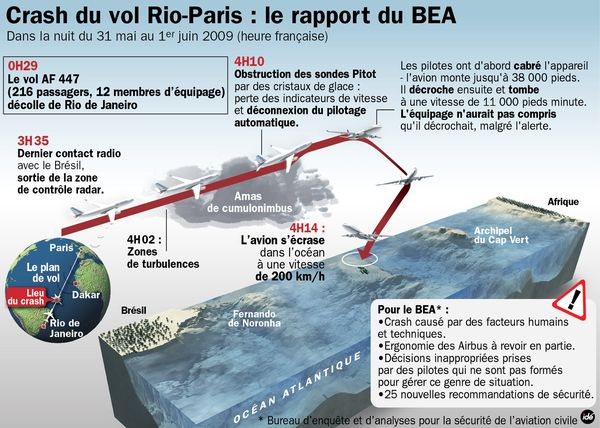 Crash-Rio-Paris-AF447-rapport-du-BEA-et-dessin-blog-J-Barth.jpg