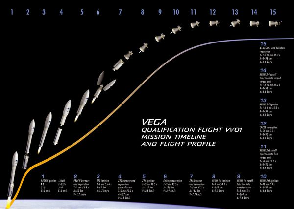 Vega---Vol-de-qualification---Profil-de-vol.jpg
