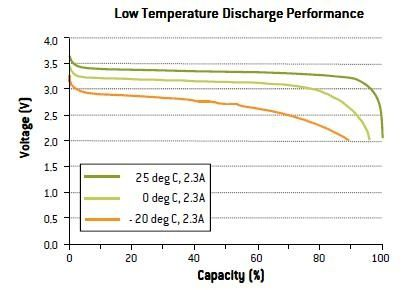 temperature decharge batterie