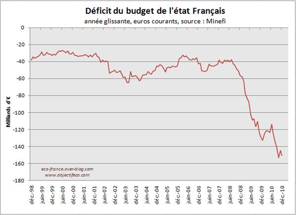 Deficit-2010.PNG