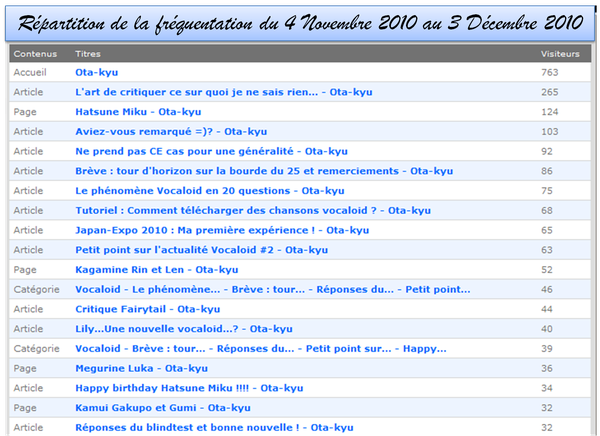 Frequentation_04-11-10_03-12-10.png