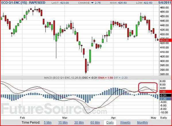 Cours-du-colza-rapeseed-echeance-aout-04-05-2011-MACD-a-.JPG
