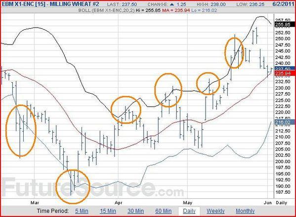 Cours-du-ble-euronext-02-06-2011-a-12h45.JPG