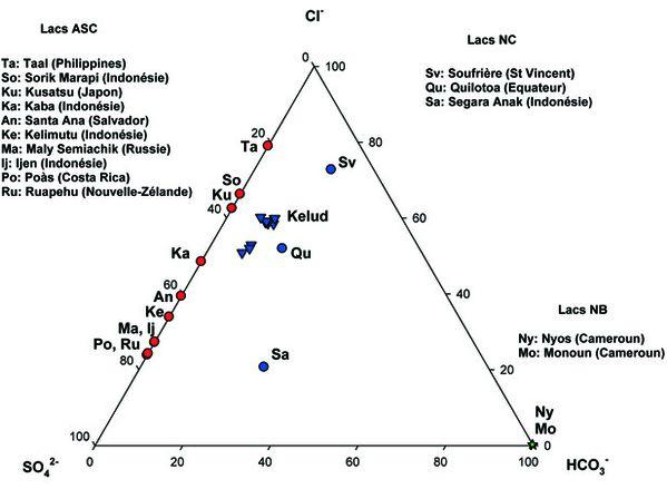 Kelud---degazage-CO2---bilan-thermique-du-lac---_Mazot03.jpg