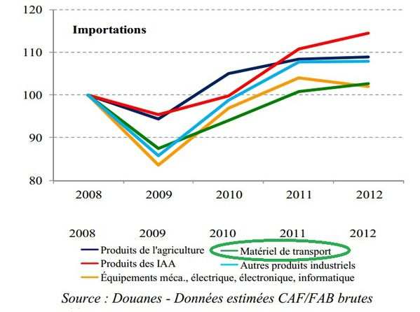 importations France 2010-2012