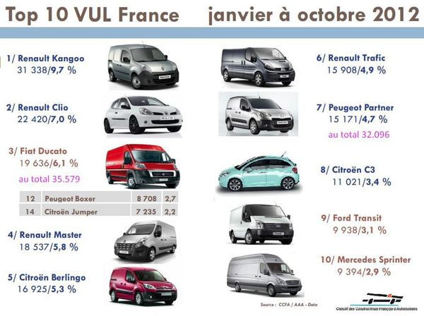 Top-10-VUL-fin-oct-2012-copie-1.JPG