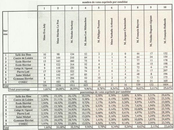 resultats 1 tour 2012