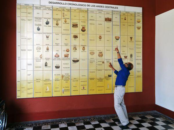 Lima musée Larco frise