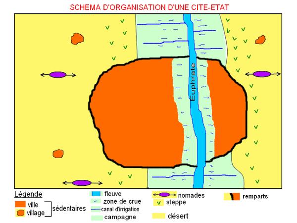 Schéma cité-Etat Proche-Orient antique