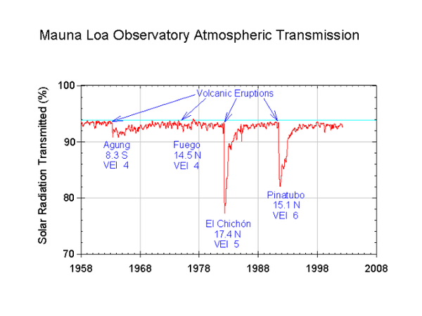 Mauna_Loa_atmospheric_transmission---El-Chichon.png