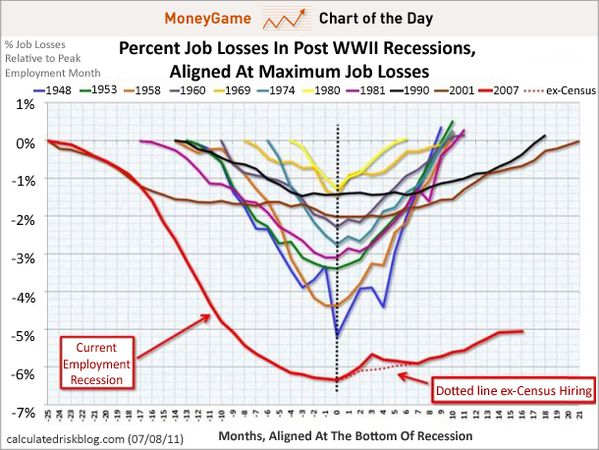 chart-of-the-day-the-scariest-jobs-chart-ever-july-2011.jpg