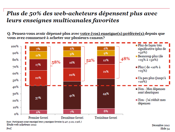 PwC-6-achat-multi-canal-copie-1.png