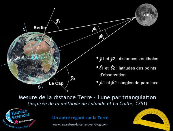 Parallaxe - Triangulation - Lalande - La Caille - distance
