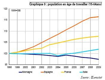 France Allemagne population active OCDE