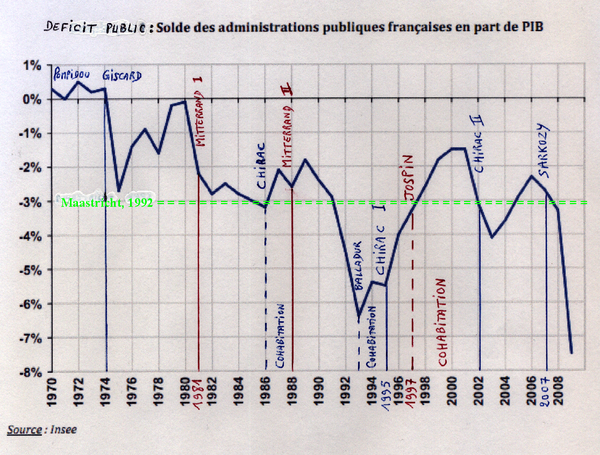 France Evolution Deficit Public 1970 2009 2