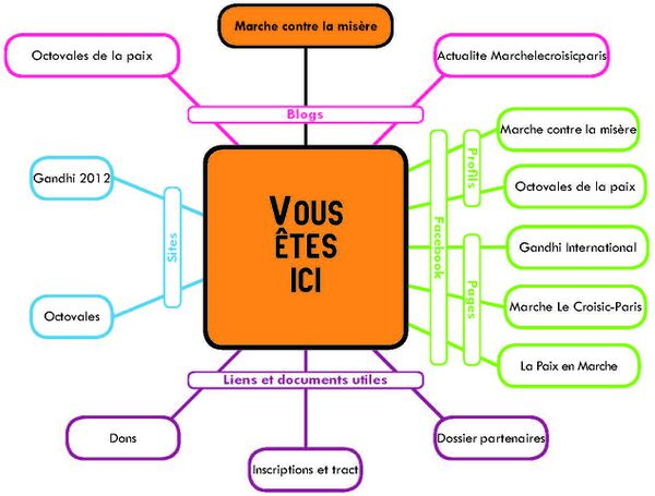 Explications outils web2
