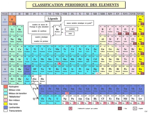 classificationperiodique