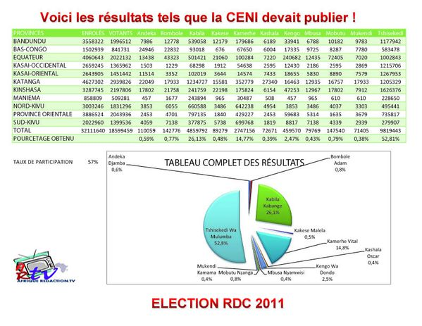 RESULTATS-ELECTIONS-2011-copie-1.jpg