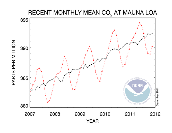 co2_trend_mlo.png
