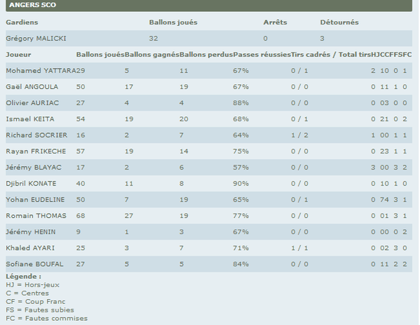 Tours-Angers-Statistiques-Joueurs-2-.png