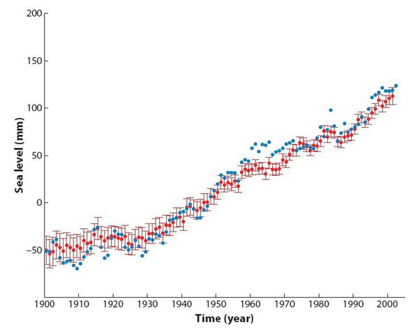Global mean sea level - 1900-2001 - Legos