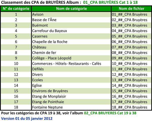 00_01 Classement CPA par catégories