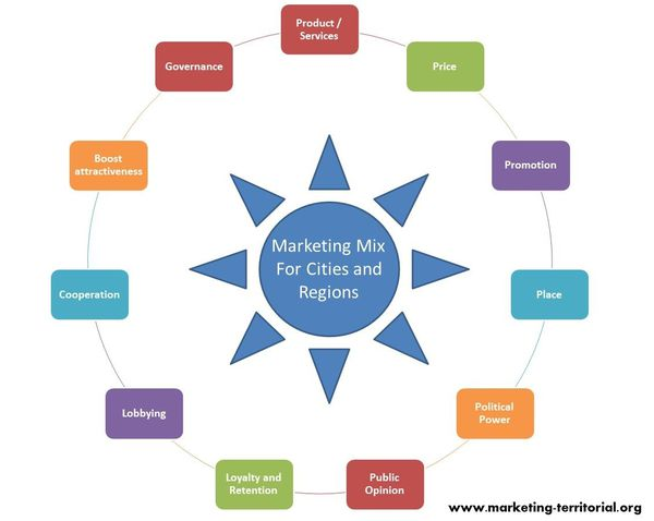 marketing-mix-for-cities-and-regions.jpg
