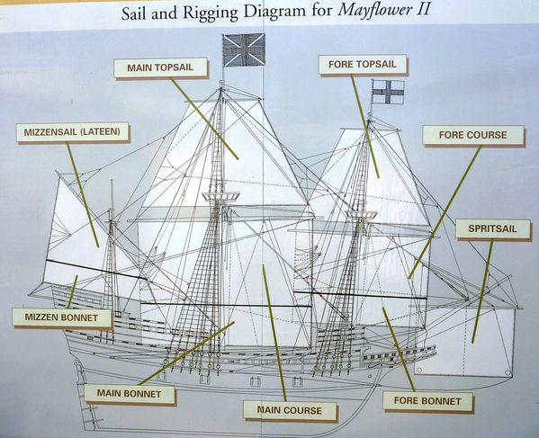 Plymouth Mayflower diagram