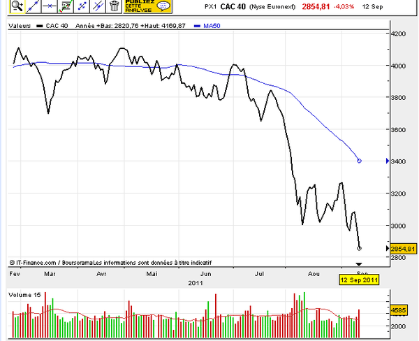 CAC40-11-09-12.png