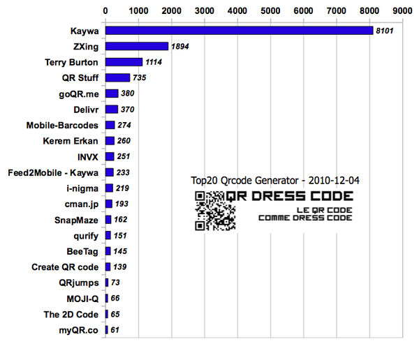 top20-qrcode-generateurs-qrdresscode-20101204.png